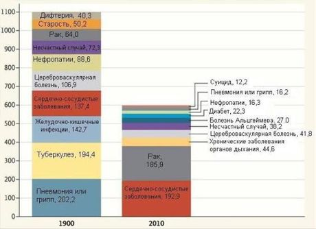 Чем болели люди 100 лет назад?