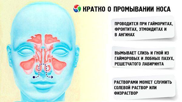 Как сделать носовой душ
